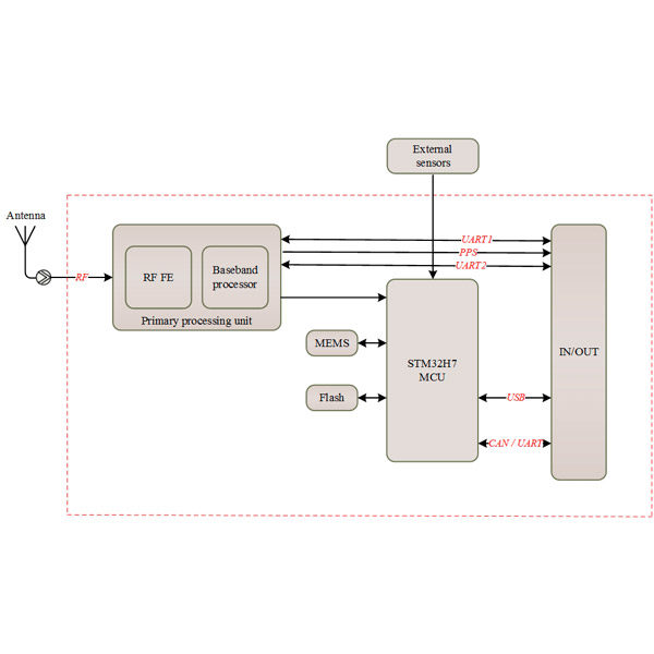 Block Diagram of AP101 GNSS RTK/INS Module