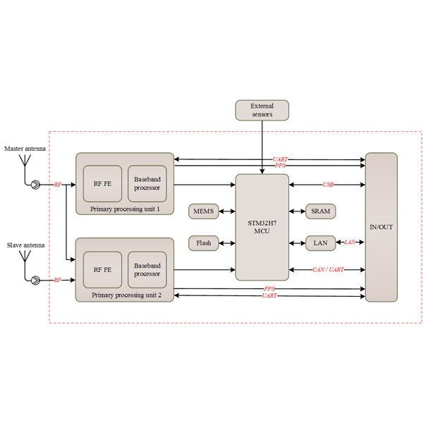 Block Diagram of AP105 GNSS RTK/INS Module With Heading