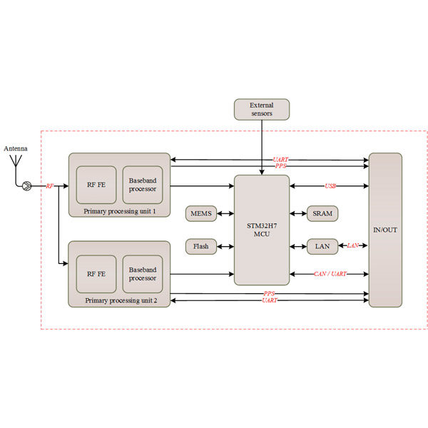 Block Diagram of AP106 Multi-GNSS RTK/INS Module With Extended Functionality